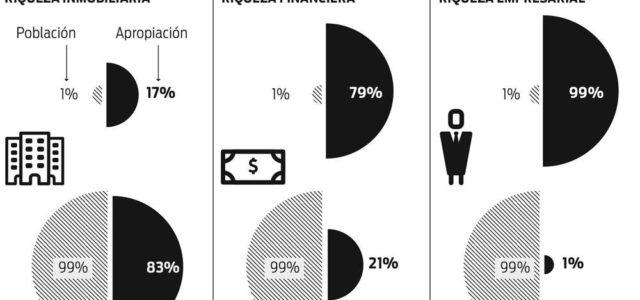 Uruguay –La mitad de la población no posee riqueza