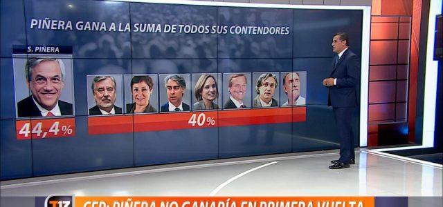 Chile – Primera vuelta: Perdieron las encuestas … Y la gran sorpresa fue el Frente Amplio