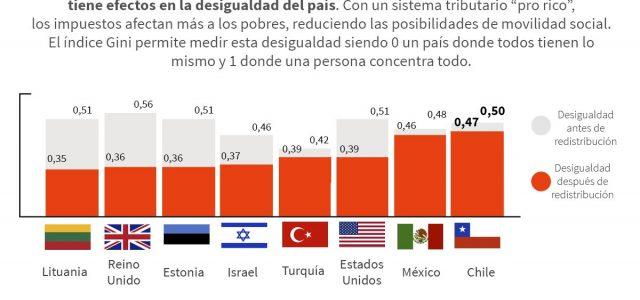 Chile  – La peor distribución de la riqueza