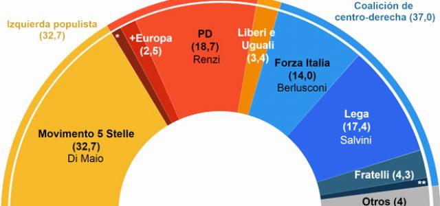 Nada queda de la izquierda en Italia