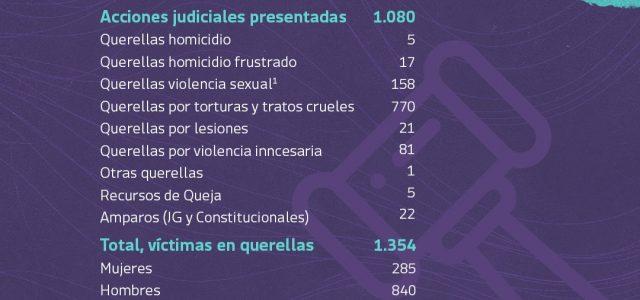 Resumen en cifras del Instituto de Derechos Humanos