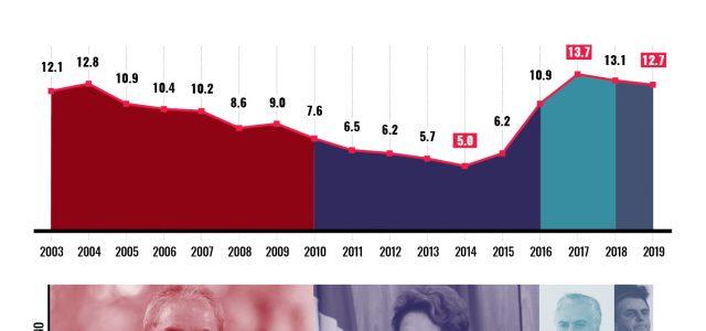 Brasil – Estancamiento económico y retirada de derechos