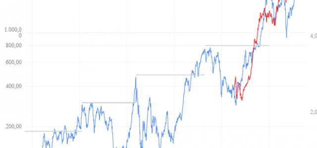 A través de siglo y medio de sucesivas crisis, Wall Street ha crecido menos que el PIB