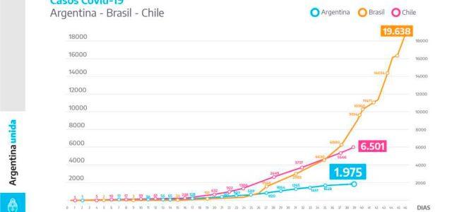 ARGENTINA MUCHO MEJOR QUE CHILE EN COVID-19